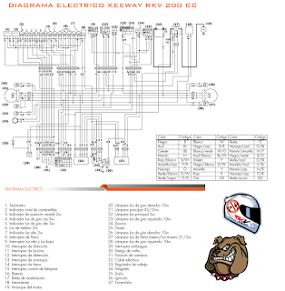 Diagrama Electrico Keeway RKV 200 CC ~ Keeway RKV