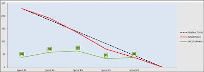 Velocity Chart, Velocity Burndown Chart Template
