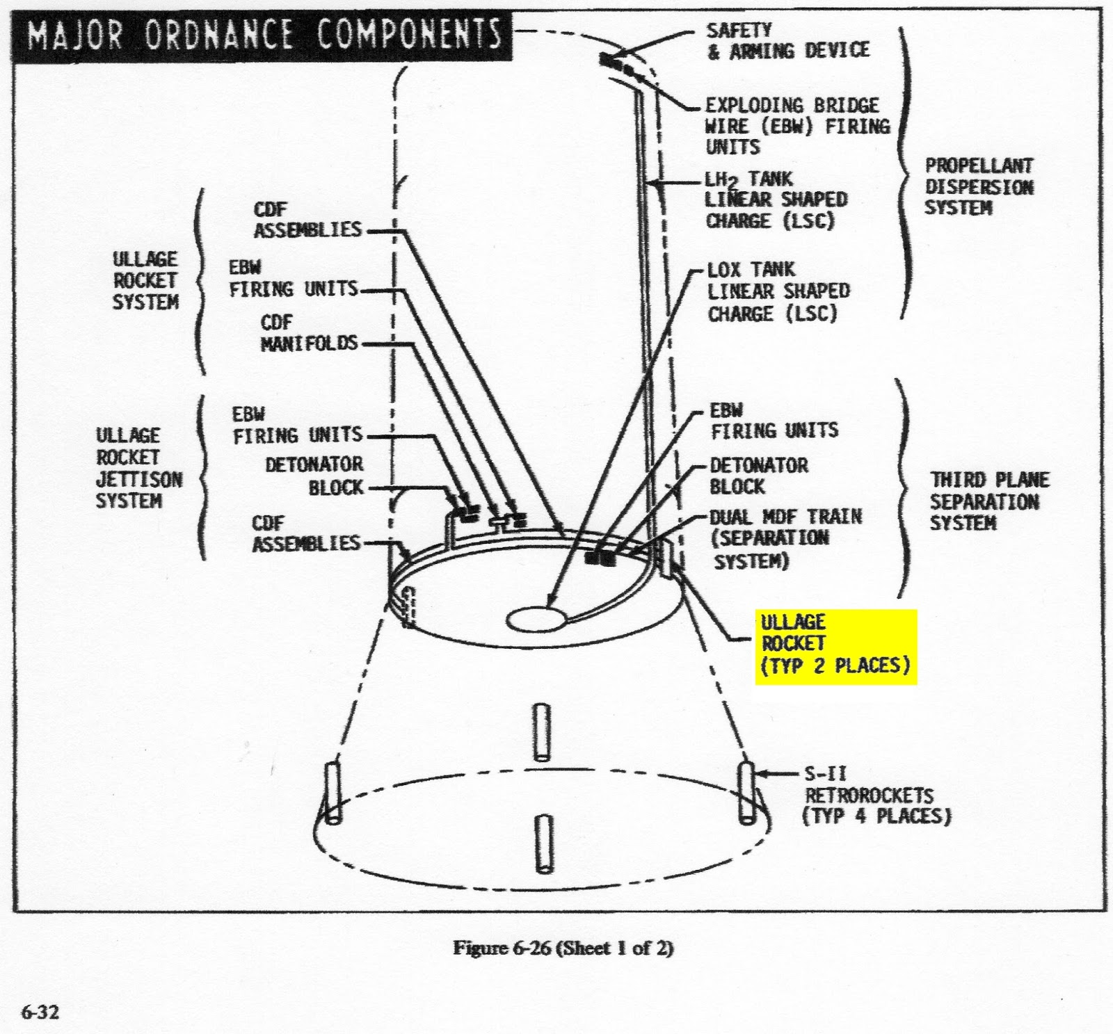 Growing Up With Spaceflight July 2017 Mdf Wiring Diagram From Another Apollo Saturn V Document We Have This Graphic Intended To Represent All Vehicles Ordnance Components For The 500 Series S Ivb