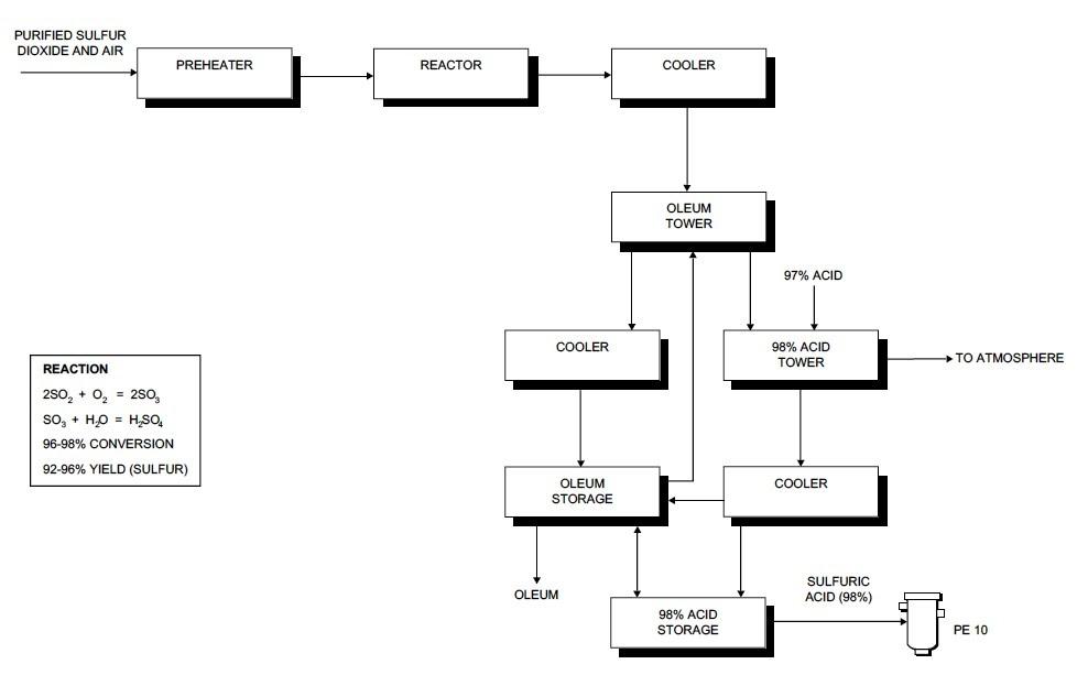 process flow sheets sulfuric acid production process flow. Black Bedroom Furniture Sets. Home Design Ideas