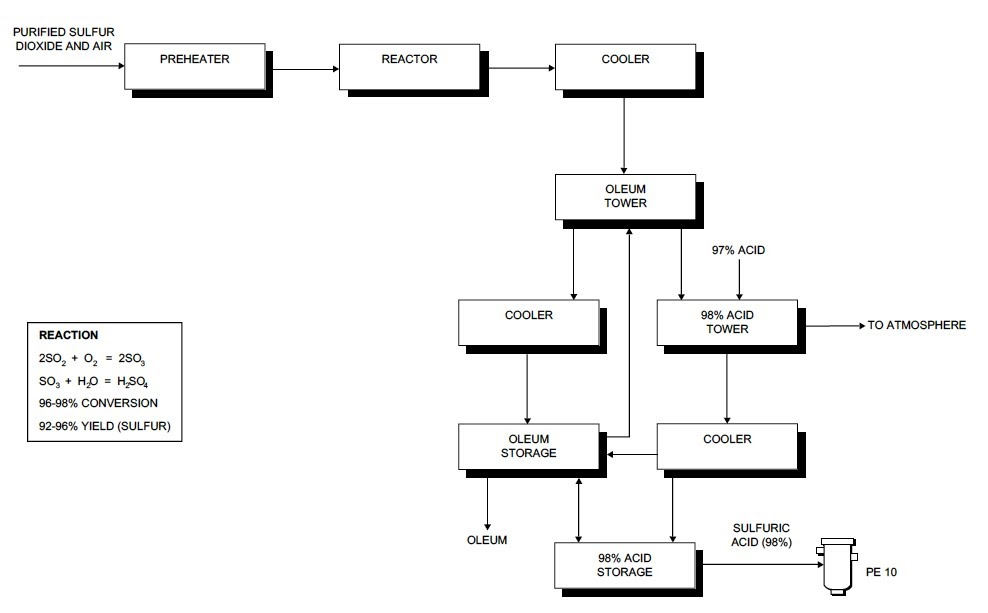 Process flow sheets: Sulfuric acid production process flow