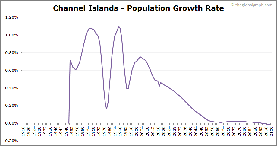 Channel Islands  Population Growth Rate