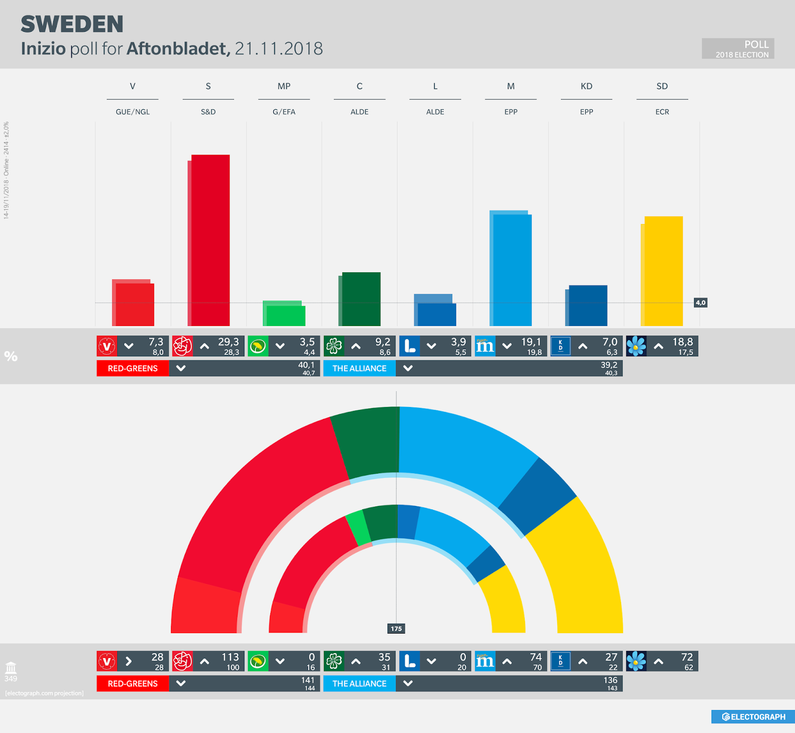 SWEDEN: Inizio poll chart for Aftonbladet, 21 November 2018