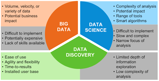 big data analysis, big data science