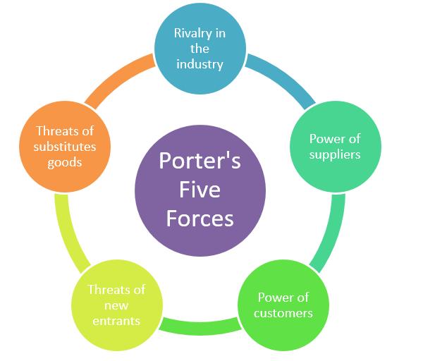 Understanding Porters Five Forces Model - Notes Station