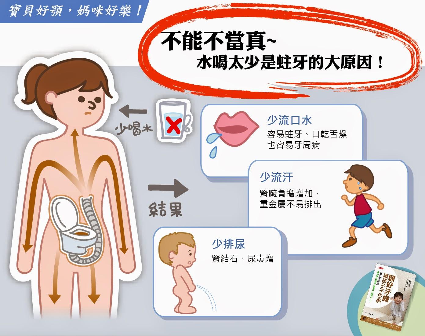 趙哲暘的部落格: 水喝太少是蛀牙的大原因
