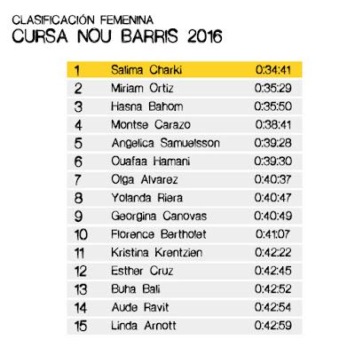 Clasificación Femenina Cursa Nou Barris 2016