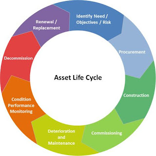 MREGC5001 | Life Cycle Asset Management 1