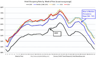Hotel Occupancy Rate increases following Hurricanes Harvey and Irma