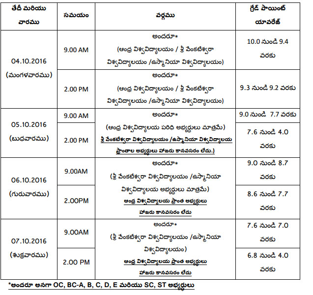 ANGRAU Agricultural Polytechnic Diploma 2nd Phase counselling dates
