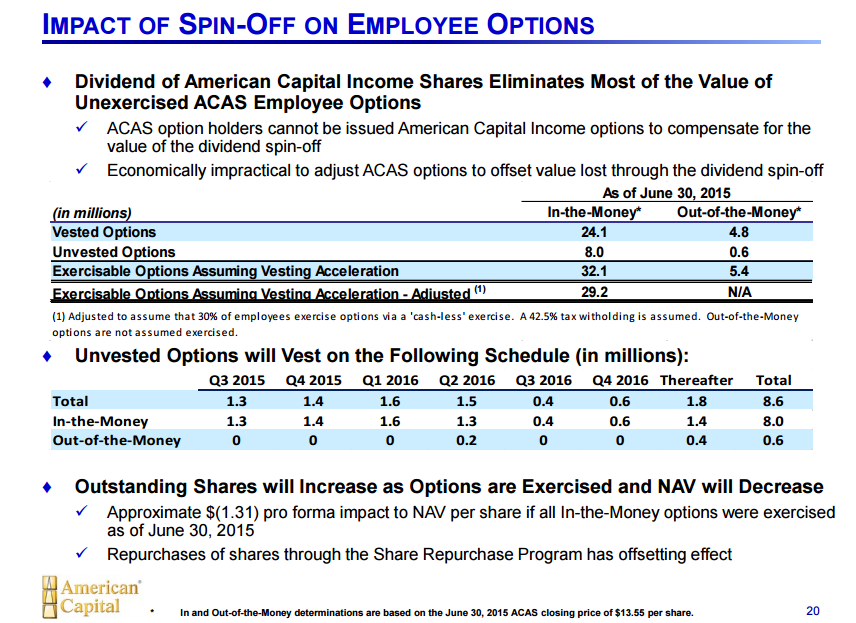 American express employee stock options