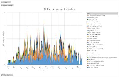 Database Activity