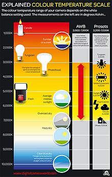 http://www.digitalcameraworld.com/2012/05/23/what-is-color-temperature-free-photography-cheat-sheet/
