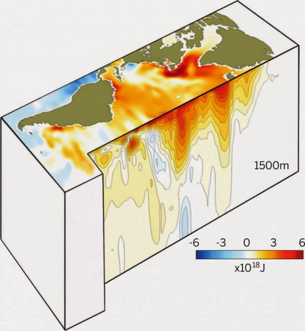 Is Atlantic Holding Earth's Missing Heat?