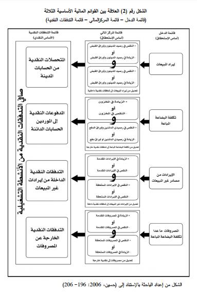 العلاقة بين قائمة المركز المالي والدخل والتدفقات النقدية