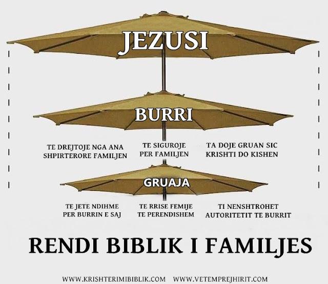 Rendi biblik i familjes