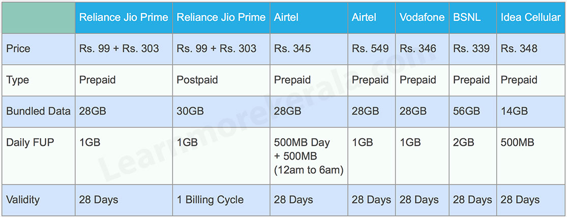 Comparison of 4G Unlimited Internet Data Plans
