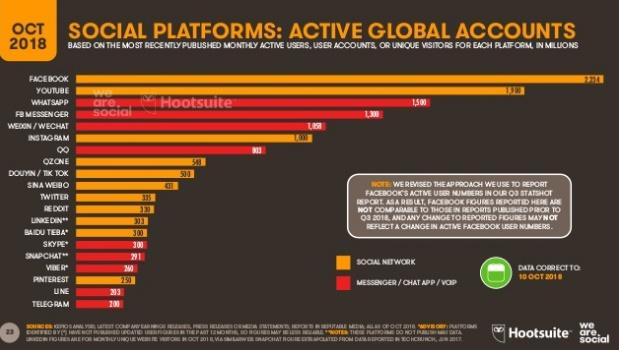 usuarios-activos-redes-sociales-octubre-1018