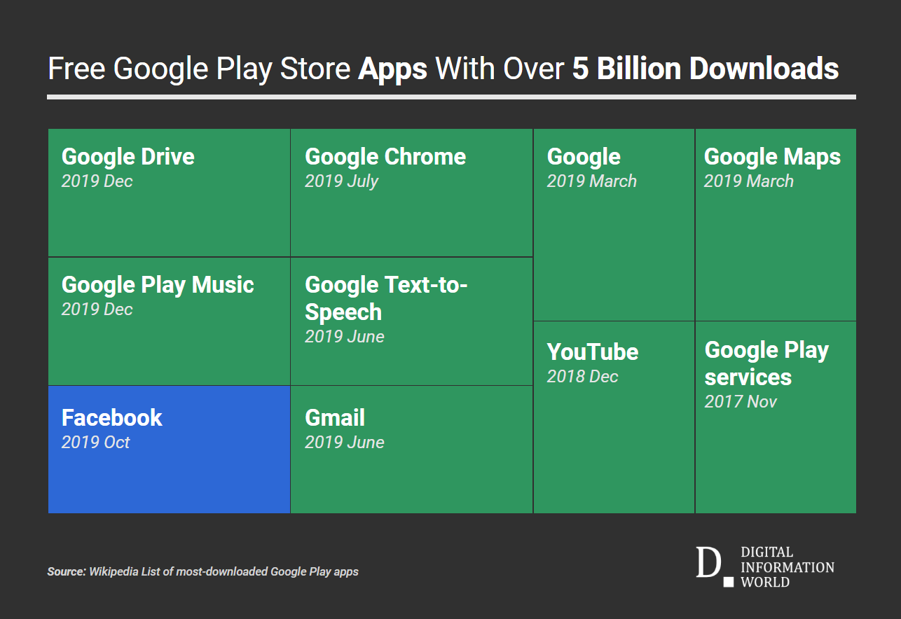 Google Drive App Joins The 5 Billion Downloads Club On Google Play Store