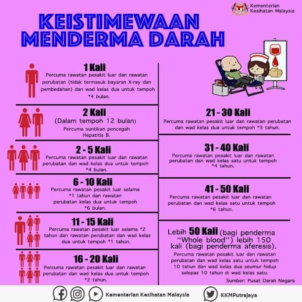 kesedaran rakyat malaysia dalam menderma darah masih kurang jom baca keistimewaan menderma darah yang disediakan oleh kkm