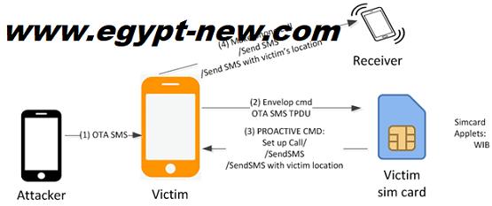 WIBattack - خلل متصفح بطاقة SIM يتيح للمتسللين التحكم في الهواتف المحمولة لإجراء المكالمات والرسائل النصية القصيرة