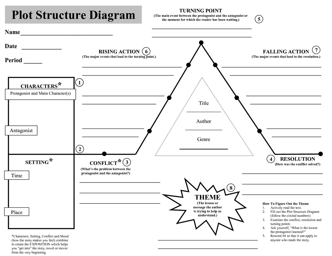 hight resolution of mrs anderson s class info plot diagram review rh ljhanderson blogspot com mountain diagram plot diagram