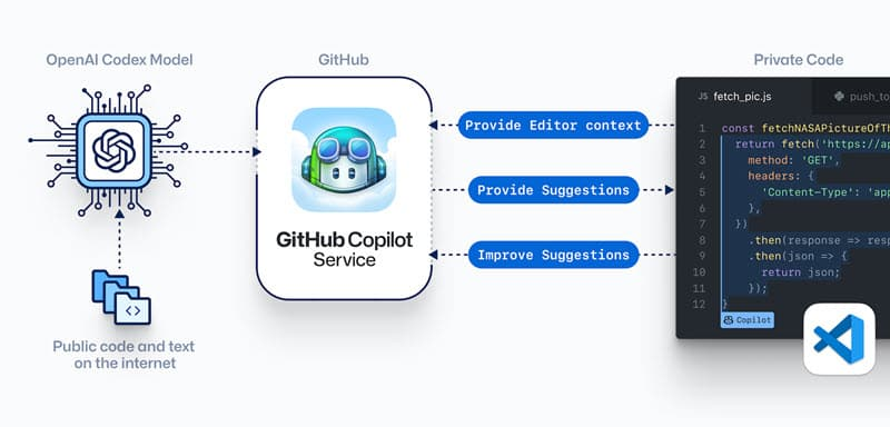 Here's how GitHub Copilot works