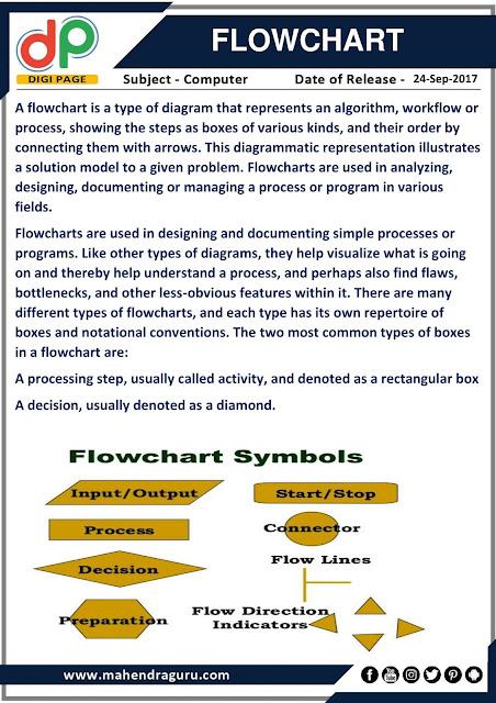 DP | Flow Chart | 24 - 09 - 17