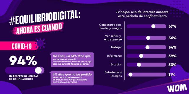 67% de los encuestados aumentó el uso de internet durante la pandemia