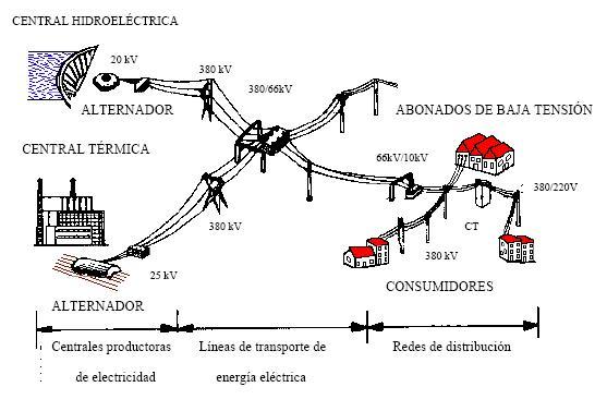 Electricidad Julio 2012