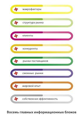 Восемь блоков стратегического анализа бизнеса в модели 8К