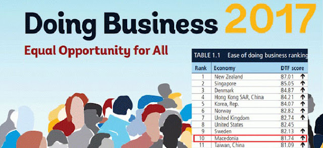 WB Doing Business: Macedonia Ranking among Top 10 Economies
