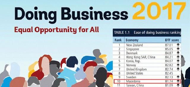 WB Doing Business: Macedonia Ranking among Top 10 Economies