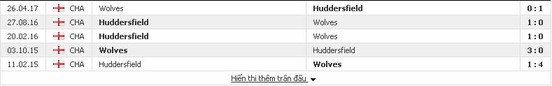 Tỷ lệ kèo Wolves vs Huddersfield (Premier League - 25/11) Wolves2