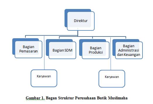 This S My Story Contoh Proposal Usaha Butik