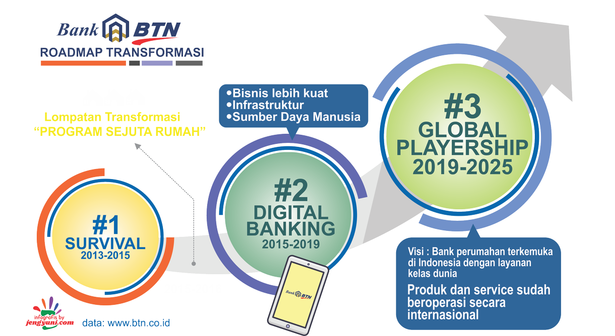 BTN Digital Solution