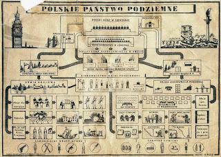 Schemat organizacyjny Polskiego Państwa Podziemnego - 1942 r.