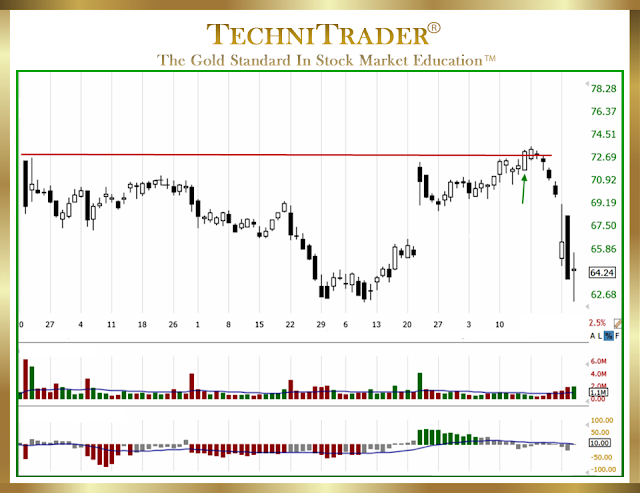 chart example with engulfing white that fails to run - technitrader