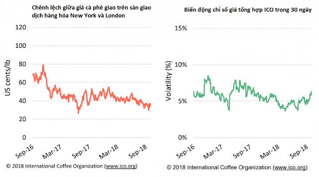 giá cà phê arabica và robusta