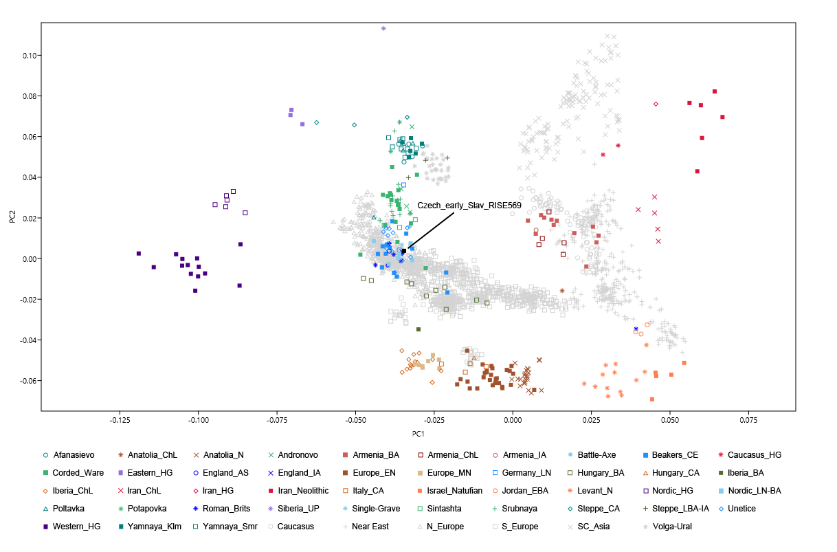 Early Medieval Czech DNA (years 600-900 AD)