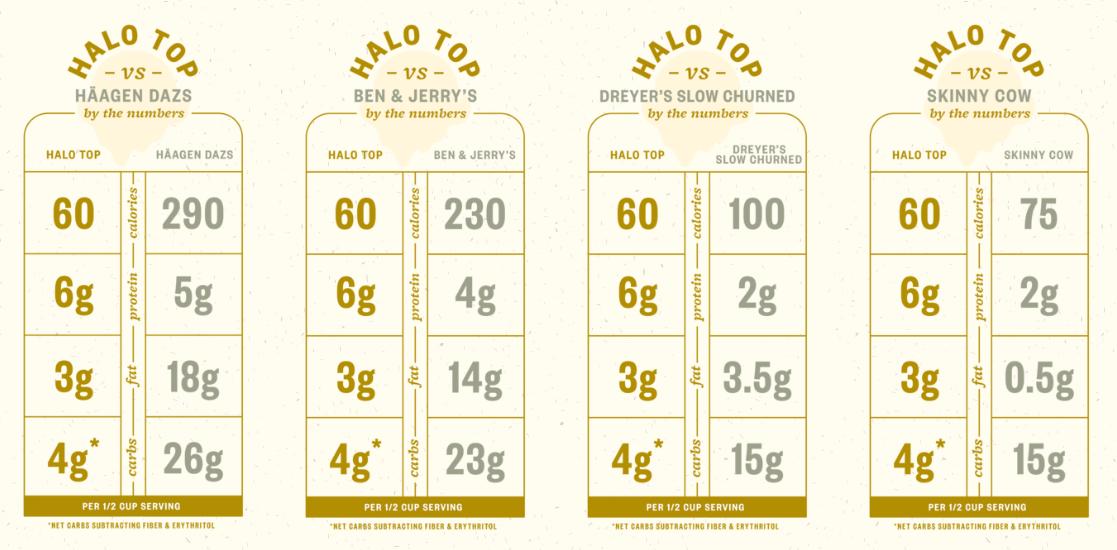 How Halo Top Compares To Other Competitors On The Market