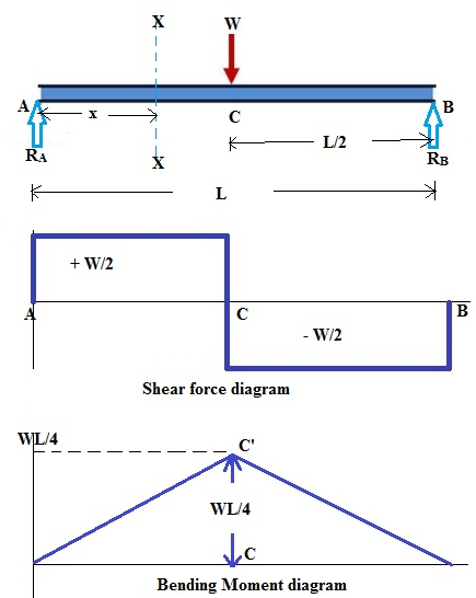 Bending Moment Diagram For Simply Supported Beam 2006 Ford E250 Fuse Panel Shear Force And We Can Now Draw Here It Is Displayed In Following Figure