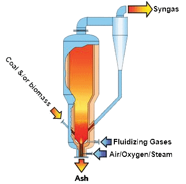 A single-stage, fluidized-bed gasification process