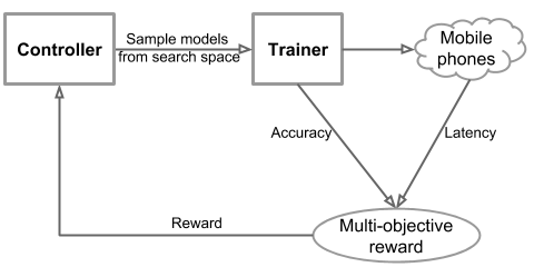 Google AI Blog: MnasNet: Towards Automating the Design of Mobile