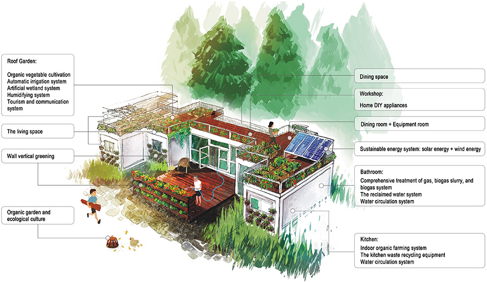 Sustainable Modular Container House With Roof Terrace And Garden For Rooftop  Organic Farming