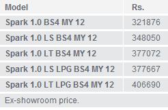 spark price