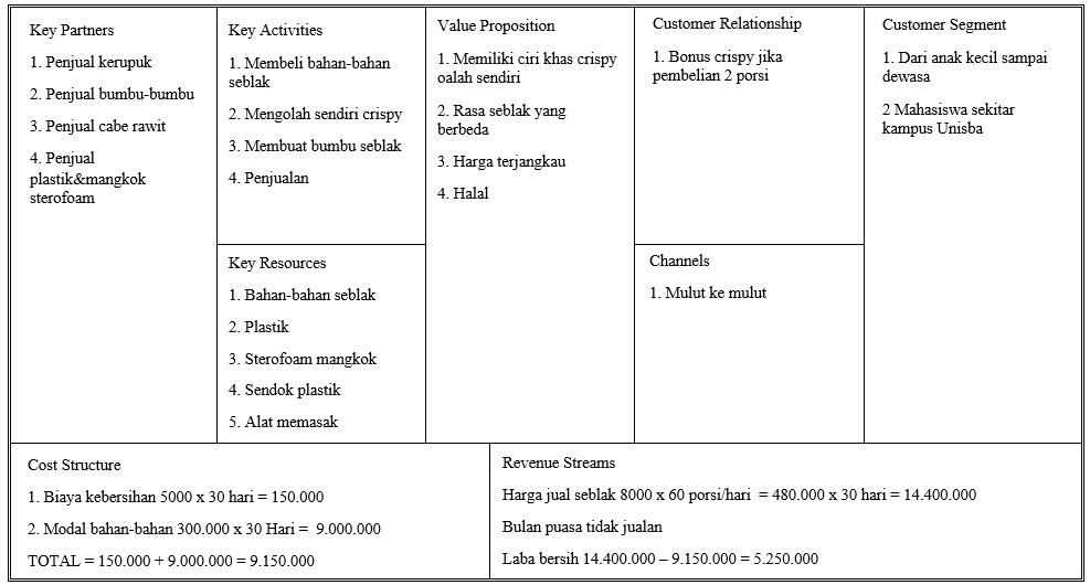 Contoh Bisnis Model Kanvas Makanan Ringan - Seputar Model