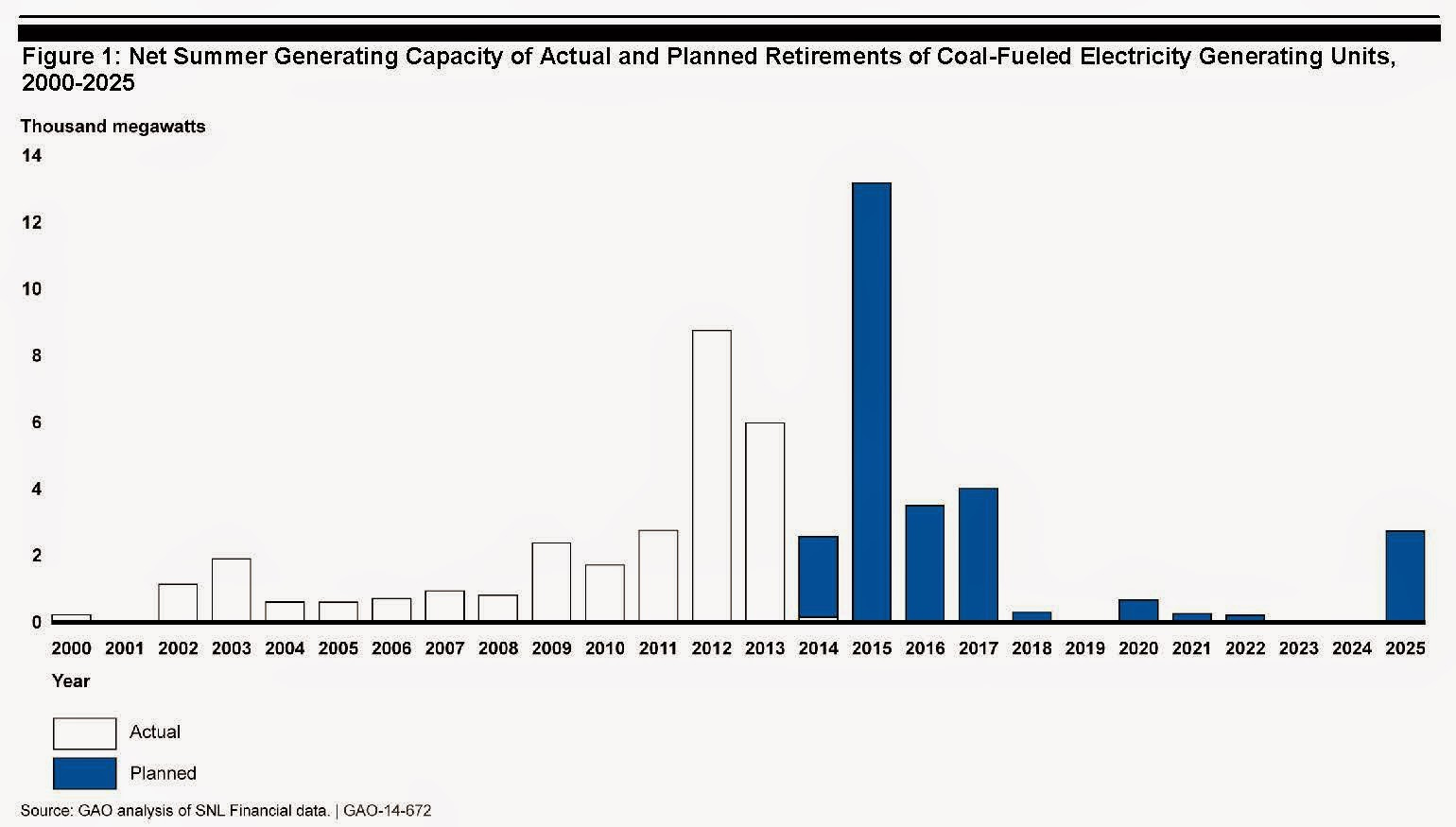 Art Berman Why The Debate Over Fracking Fallacy Is A Big Deal Natural Gas Power Plant Diagram Increase Demand For As Substitute Fuel Coal Retirements Will Continue Though 2025 And Have Been Ongoing Several Years Already