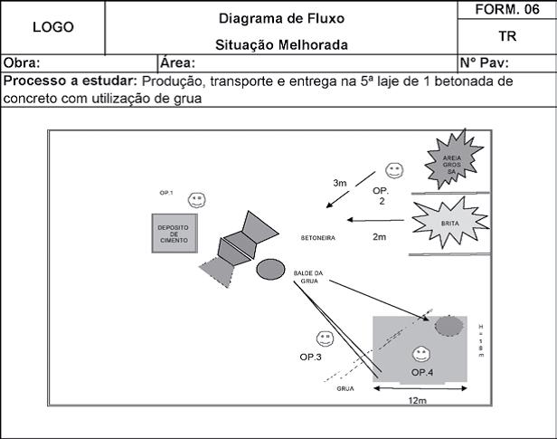 Diagrama de Fluxo da Situação Melhorada.