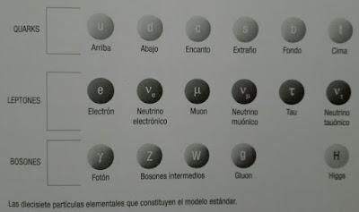 Particulas elementales del Modelo Estandar